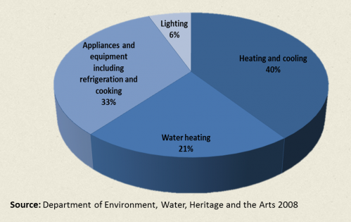 Average household energy use